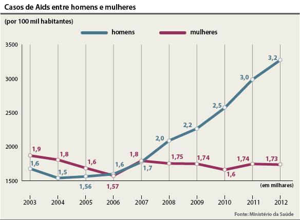 casos-aids-mulher-homem