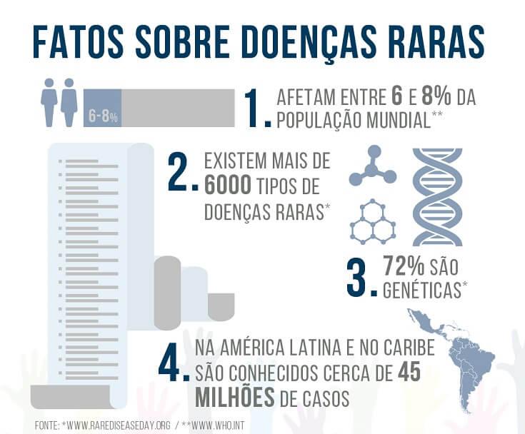 dados doenca raras