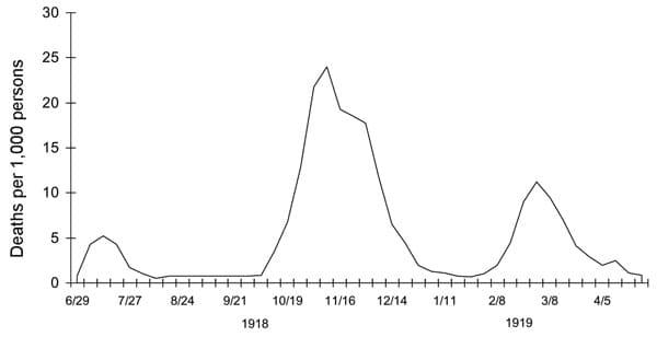 segunda onda gripe espanhola